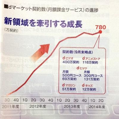 NTTドコモ「dマーケット」契約数推移